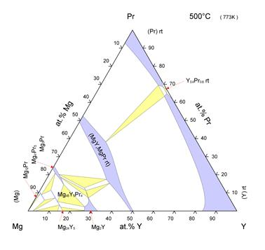 Pauling file isothermal section of the phase diagram of a ternary system ccuart Images